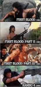 Rambo progression