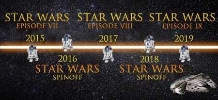 Star Wars planning